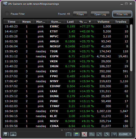 Earnings, News and Filings in the last 24h Up 4%
