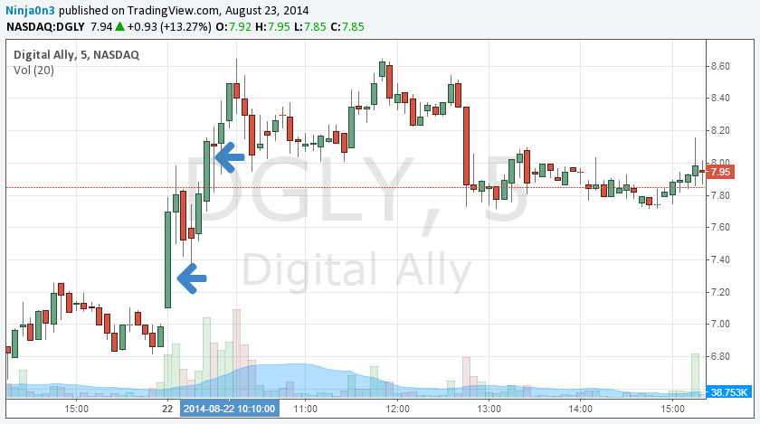 $DGLY 2014-08-22